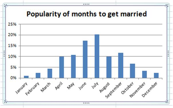 Popularity of months to get married